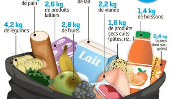 Dechets alimentaires